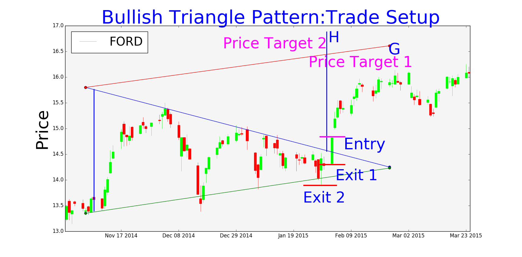 Bullish Triangle Pattern-Trade Setup
