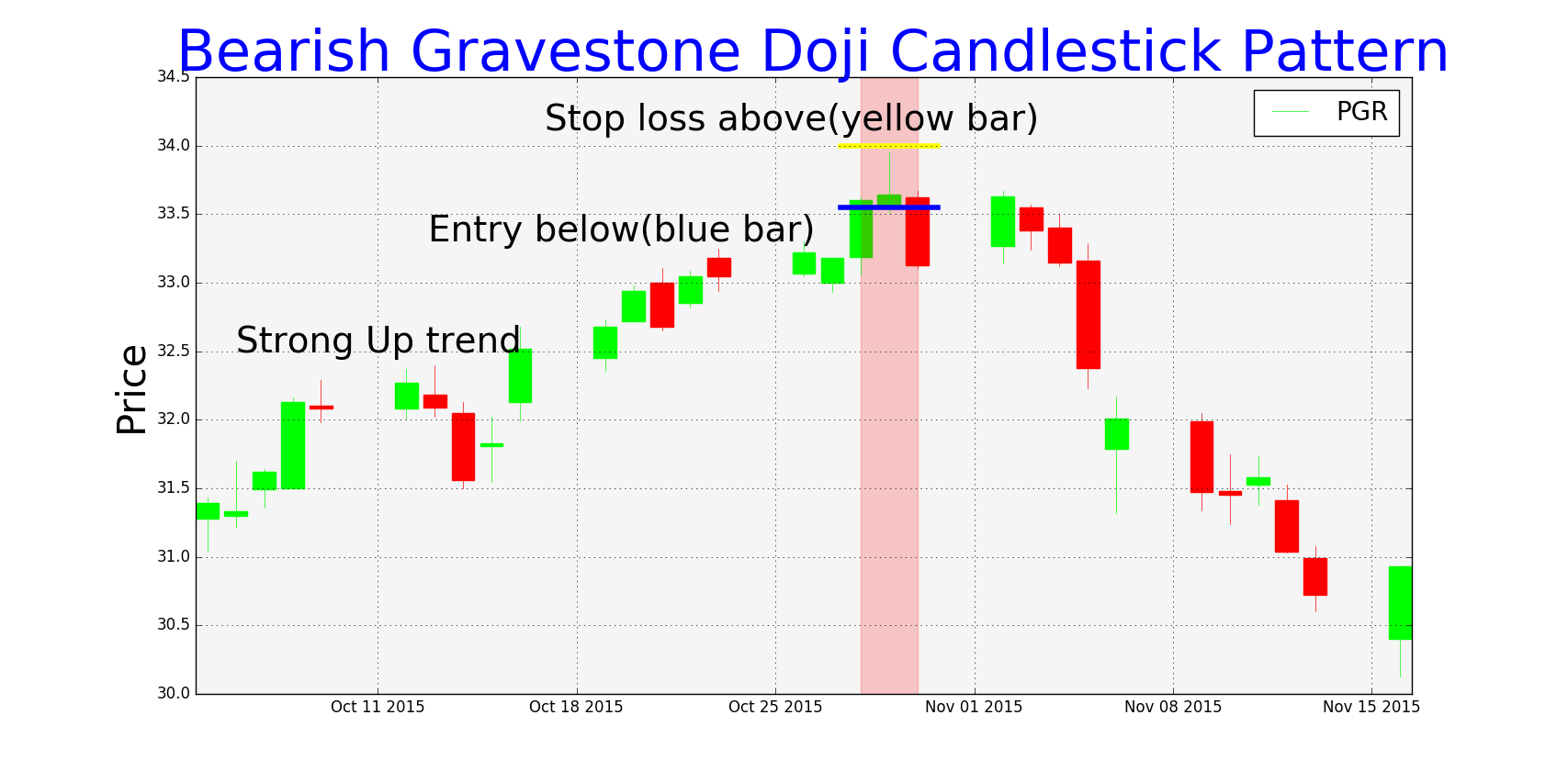 Bearish Gravestone pattern is formed when stock is in uptrend most of ...