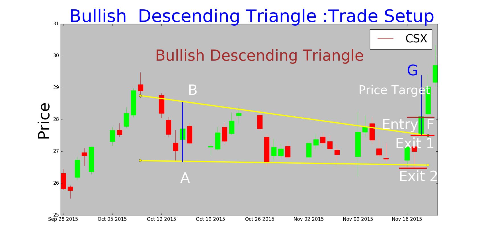Bullish Descending Triangle -Trade Setup