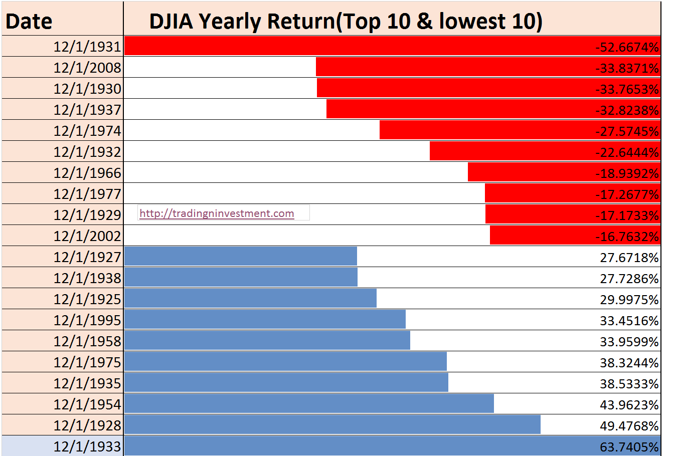 DOW's Top 10 and Lowest 10 Years Return