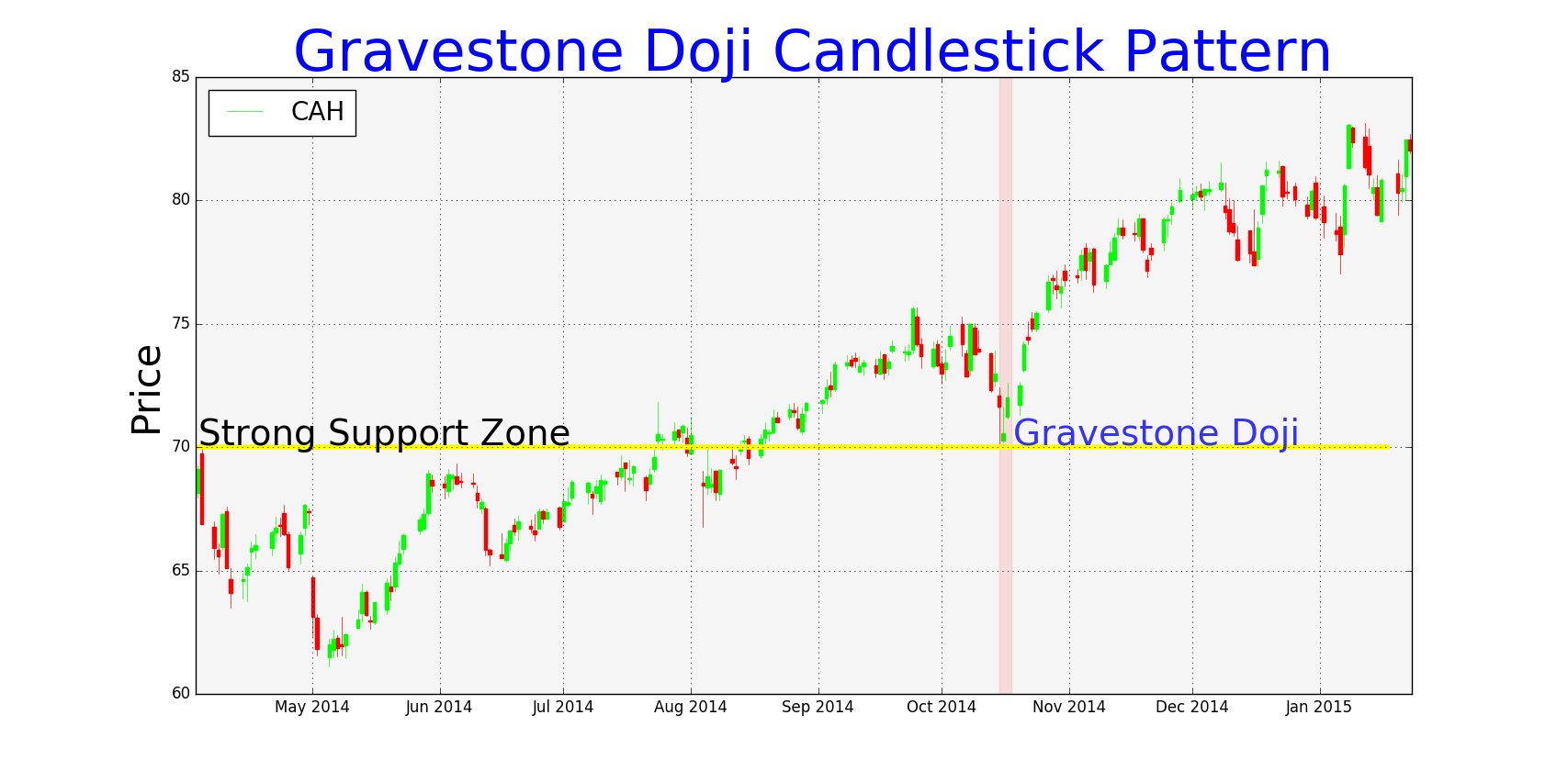 Gravestone Doji at Support Zone,Gravestone Doji