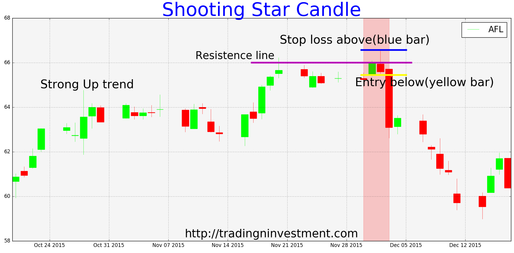 Shooting star forex strategy