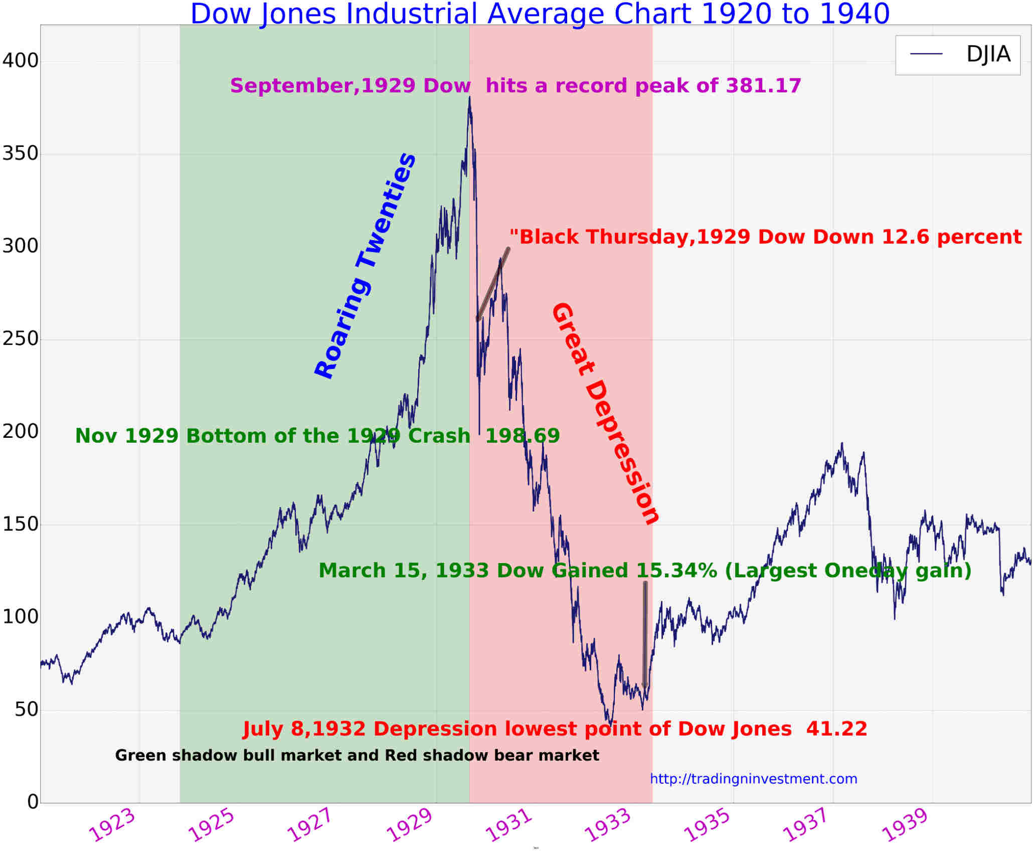 100 Years Dow Jones Industrial Average Chart History (Updated ) - TradingNinvestment