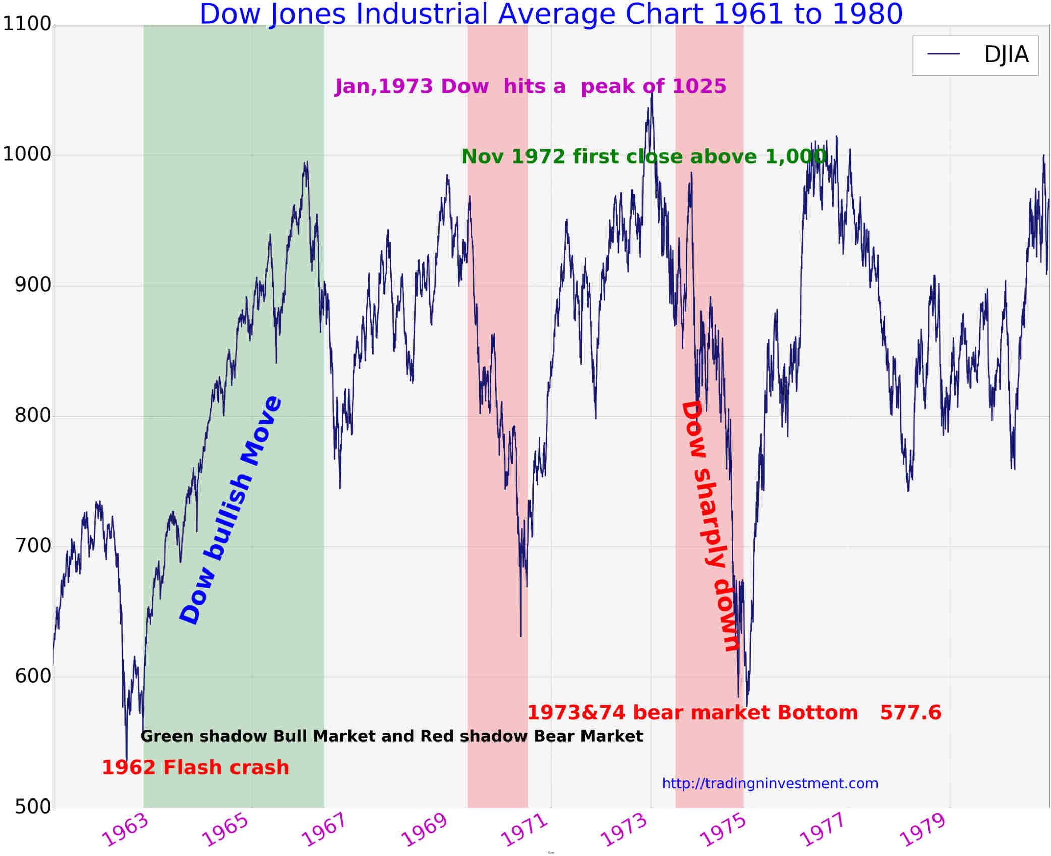 Dow Jones Industrial Average Chart 1961 to 1980