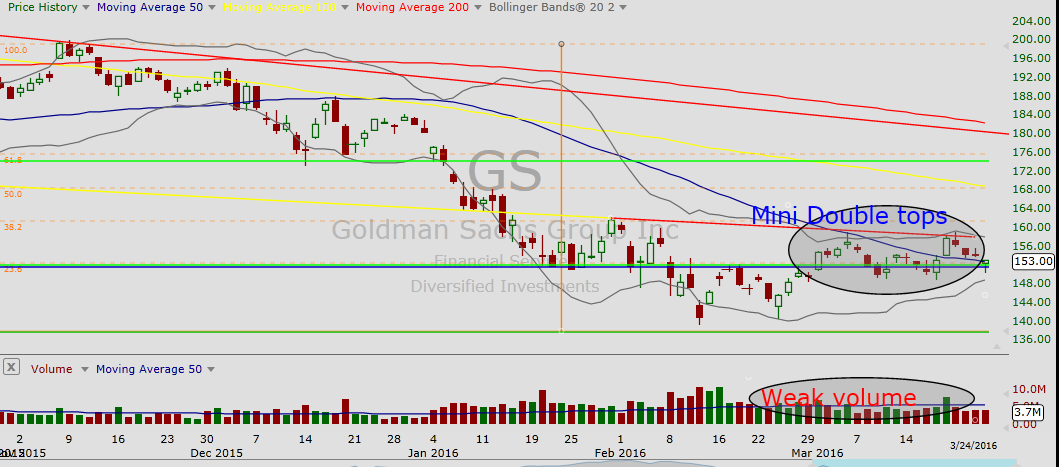 GS Chart (Daily)