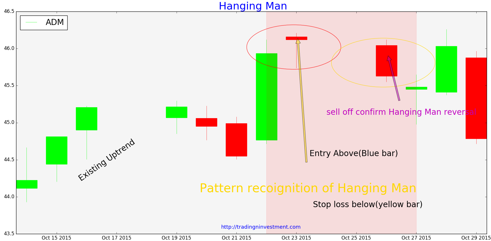 Binary options candle patterns