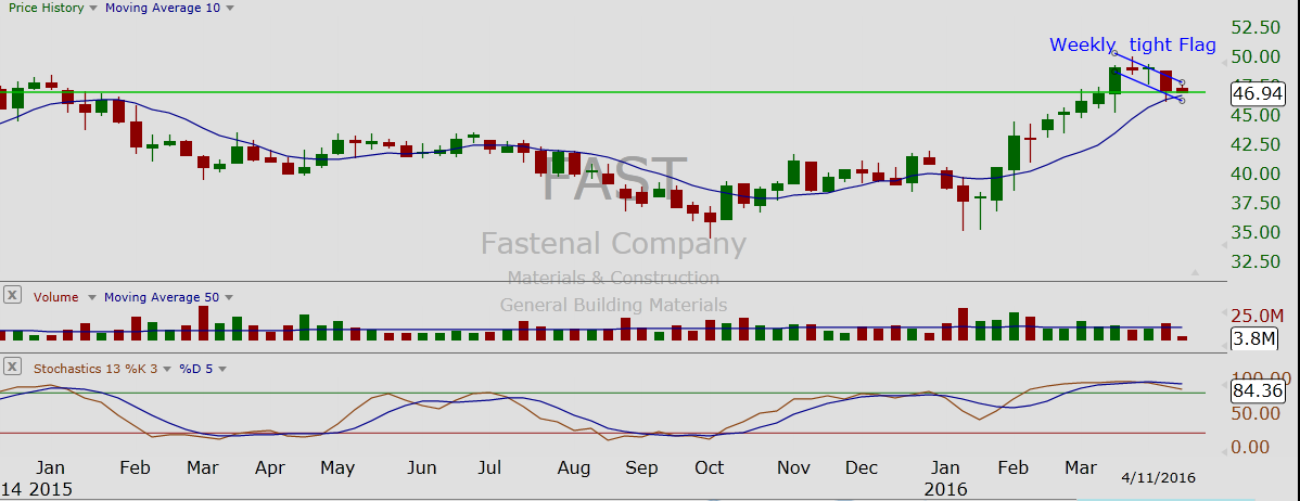 FAST Weekly Chart