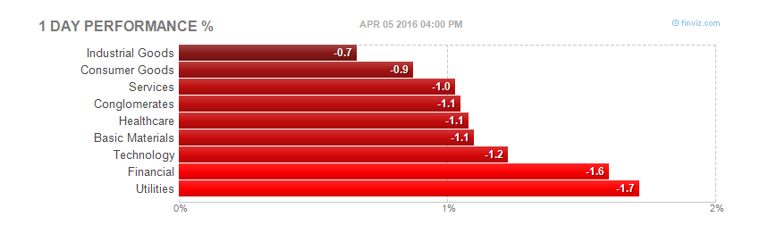 Stock market sector performance