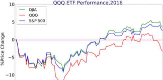 QQQ ETF performance 2016