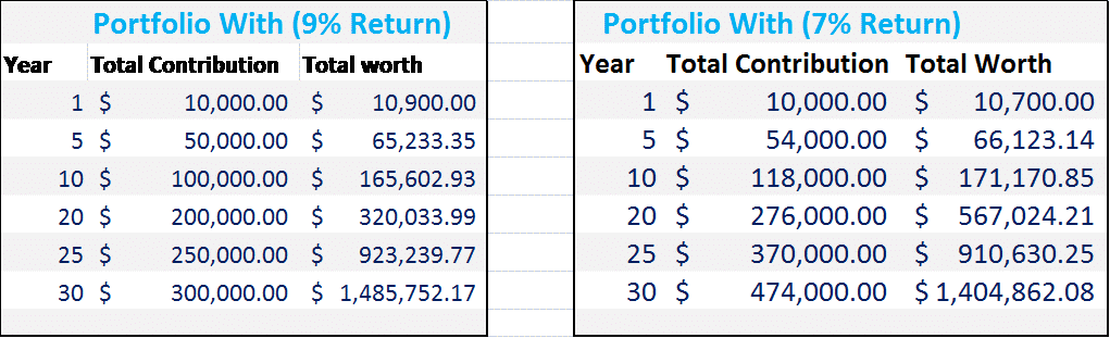 How much money do you need to retire: Contribution VS Retrurn
