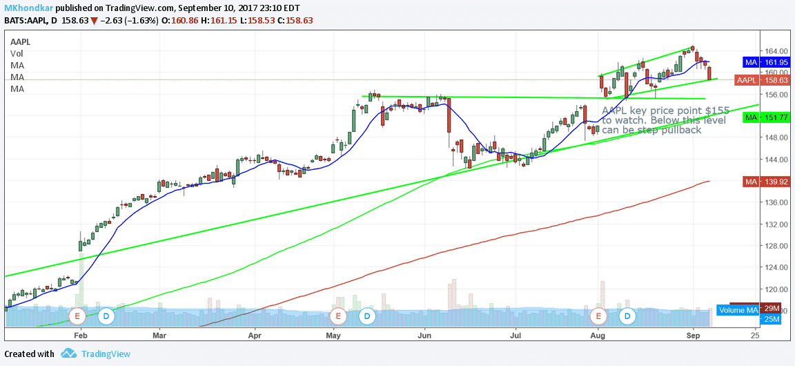 Apple daily Chart Sep