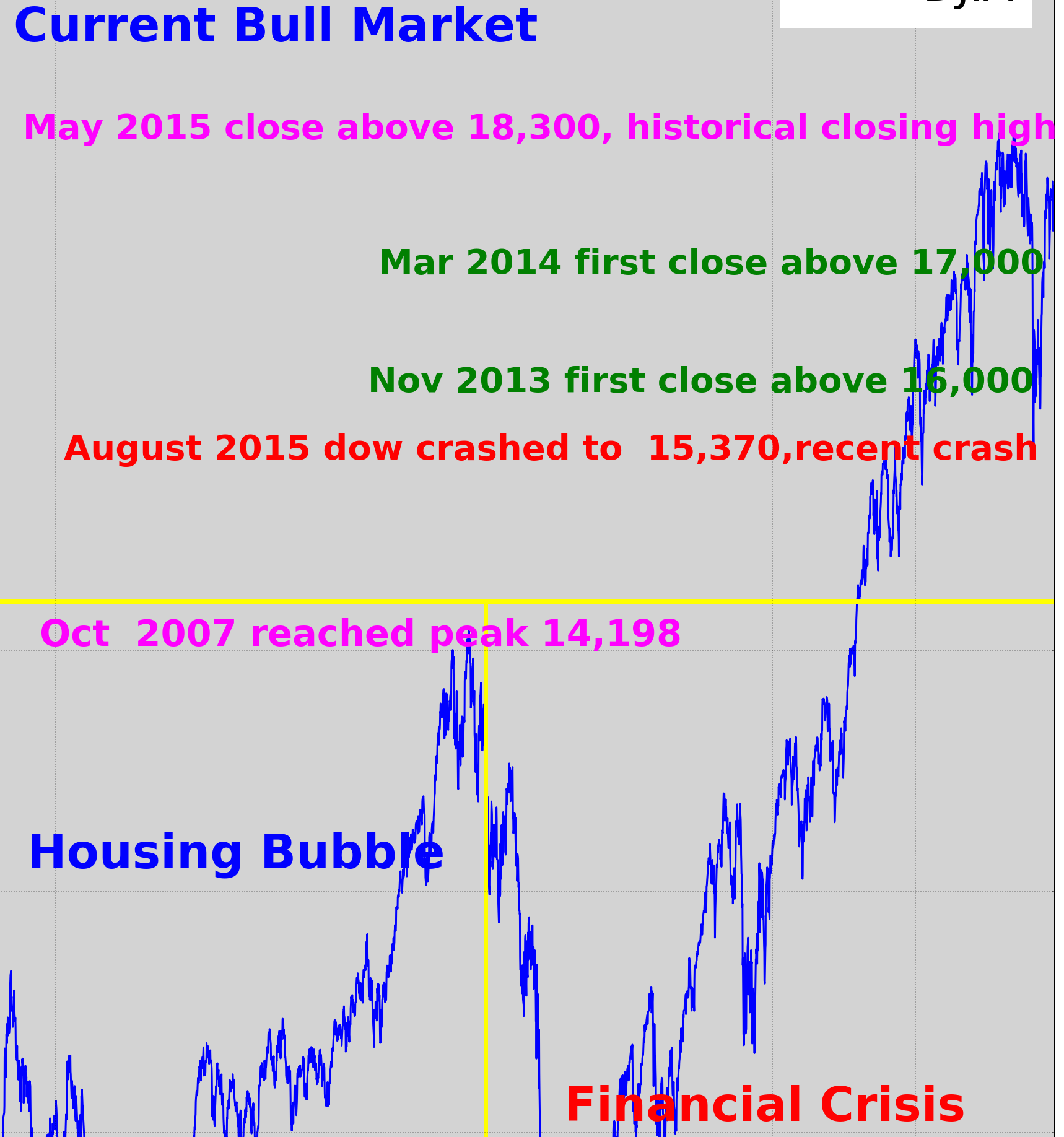 Major US Stock Market Crash And Bubble 100 Years