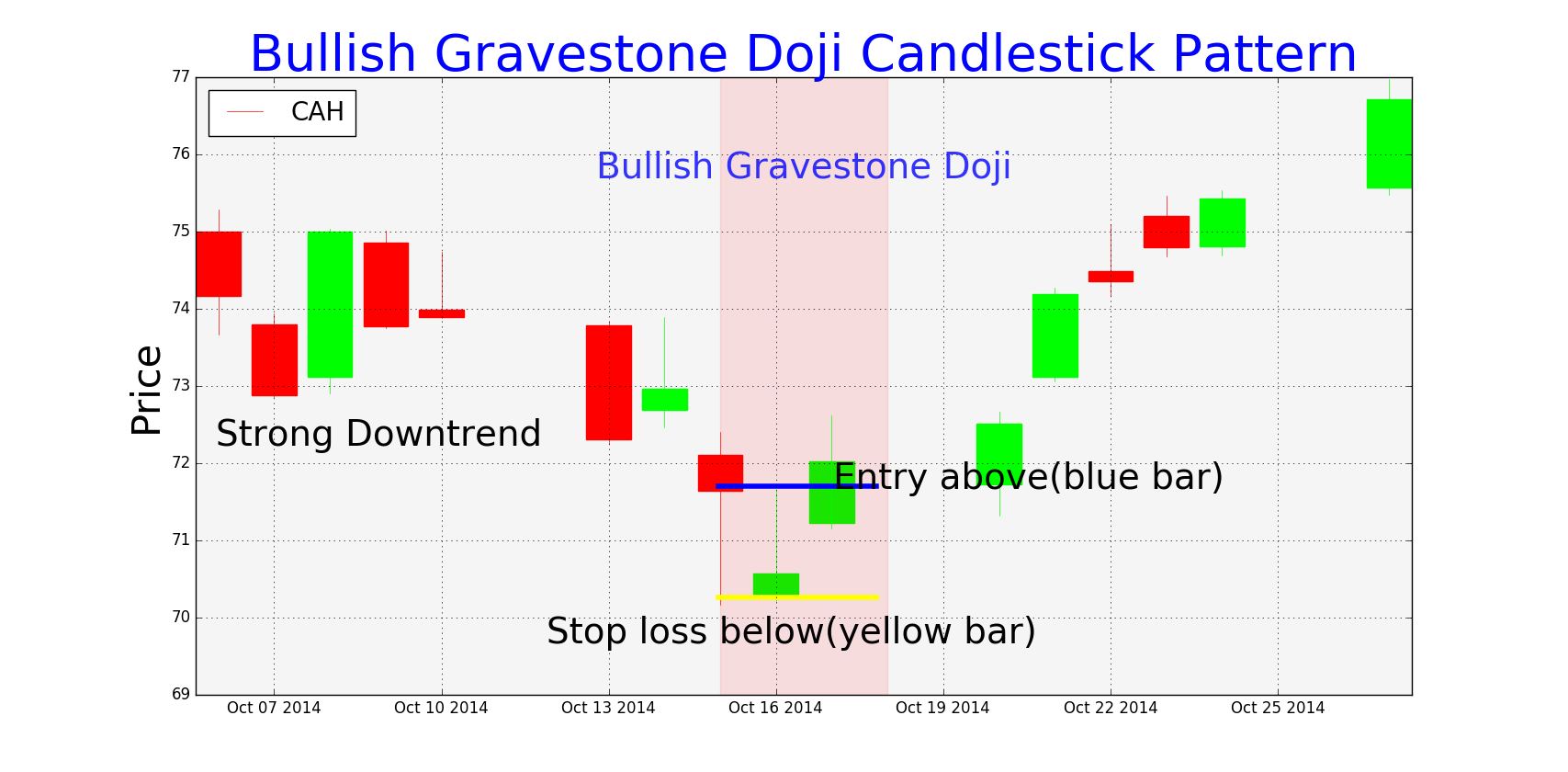Trading Setups for Bearish and Bullish Gravestone Doji ...