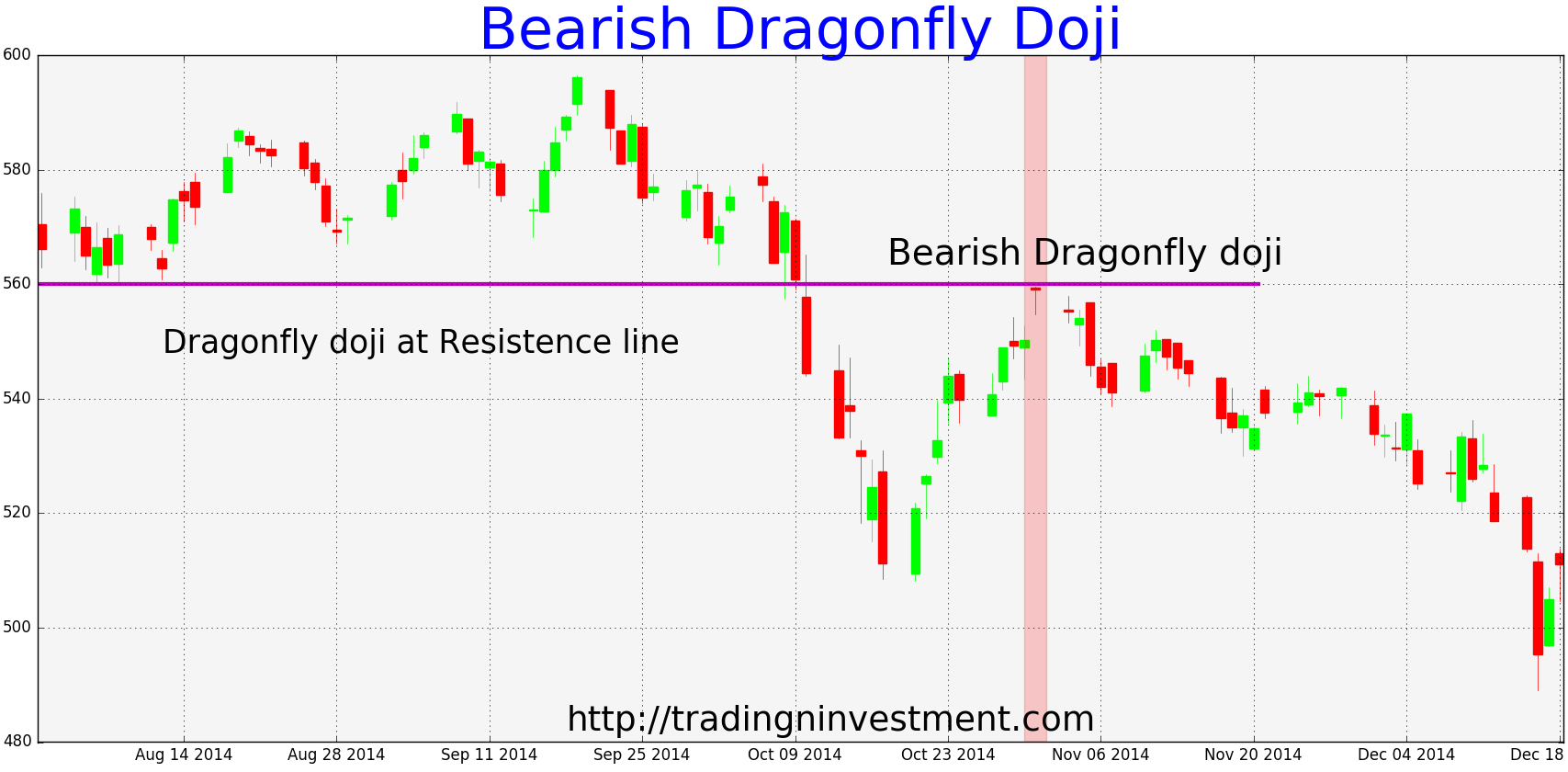 How Can You Scan For Doji Candlestick Patterns?