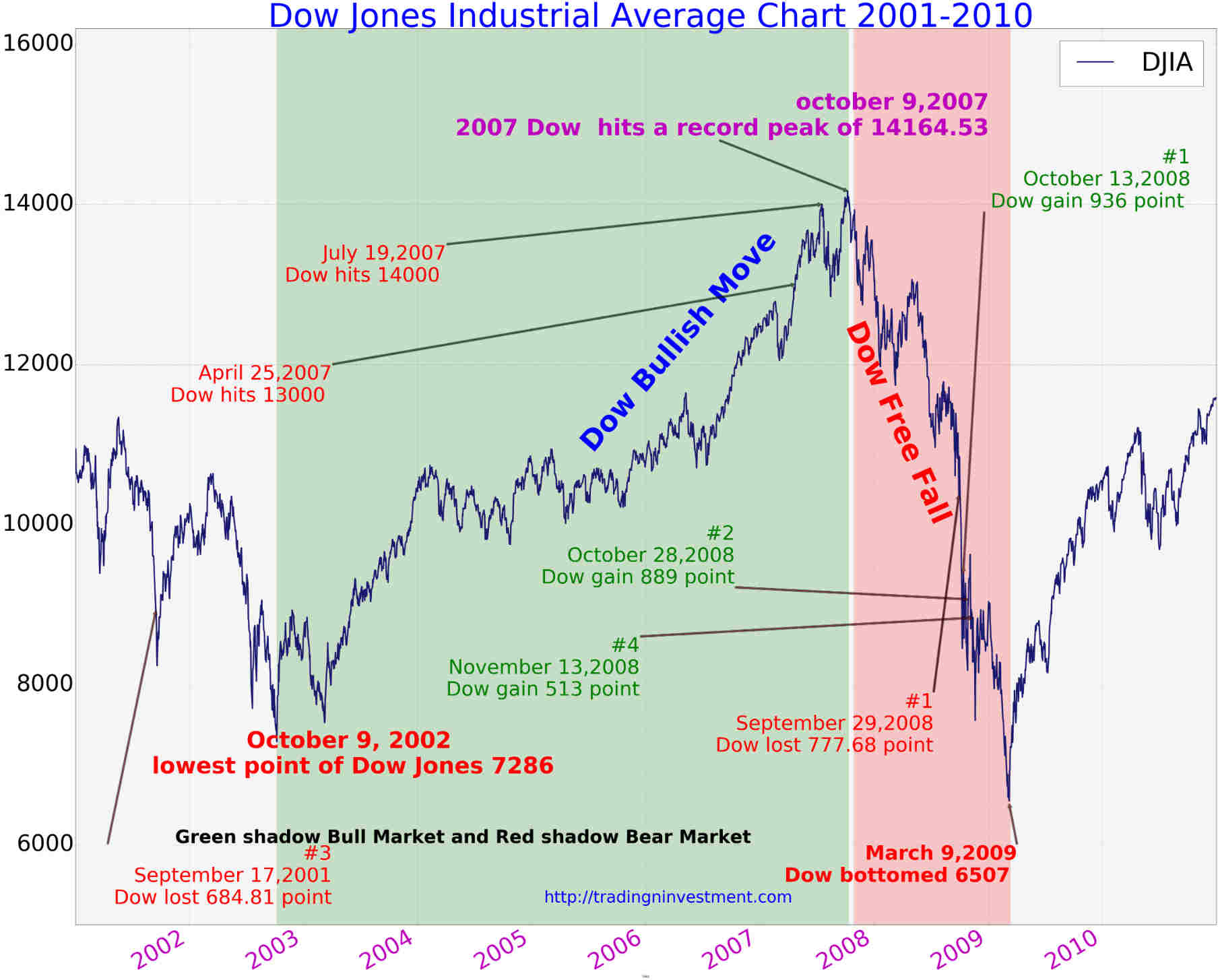 Dow Jones long term chart on 20 years