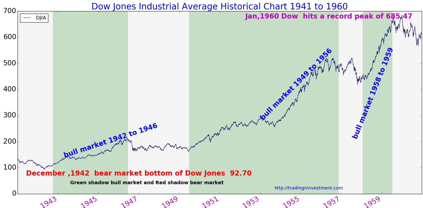 Get Dow Jones Industrial Average .DJI:Dow Jones Global Indexes) real-time stock quotes, news and financial information from CNBC.