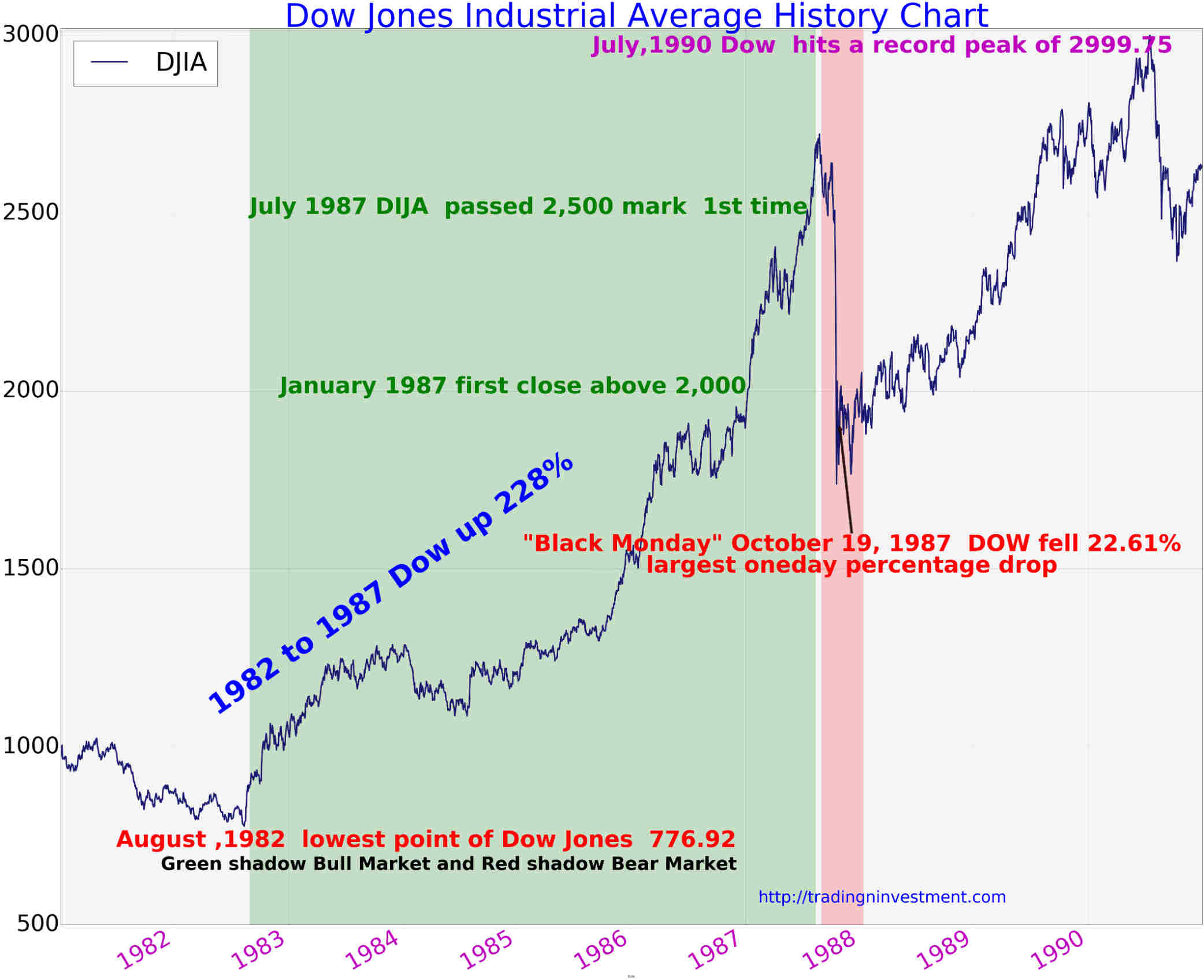 Dow jones industrial average history chart 1981 to 1990