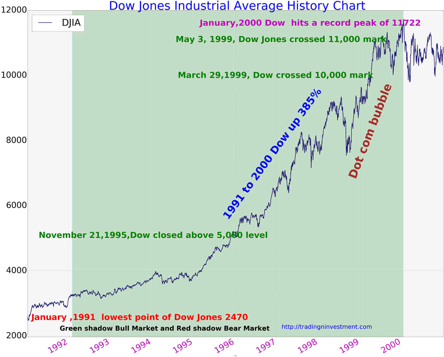 Dow Jones Average Chart 1991 To 2000