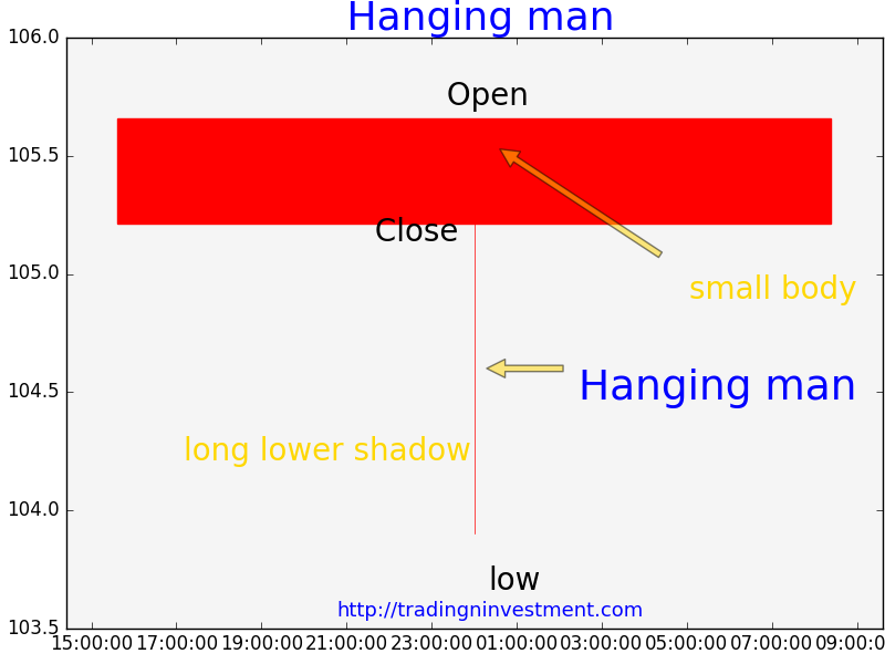Long Lower Shadow Hanging Man Candle Has Should Be At Least Twice The Body Of Candlestick