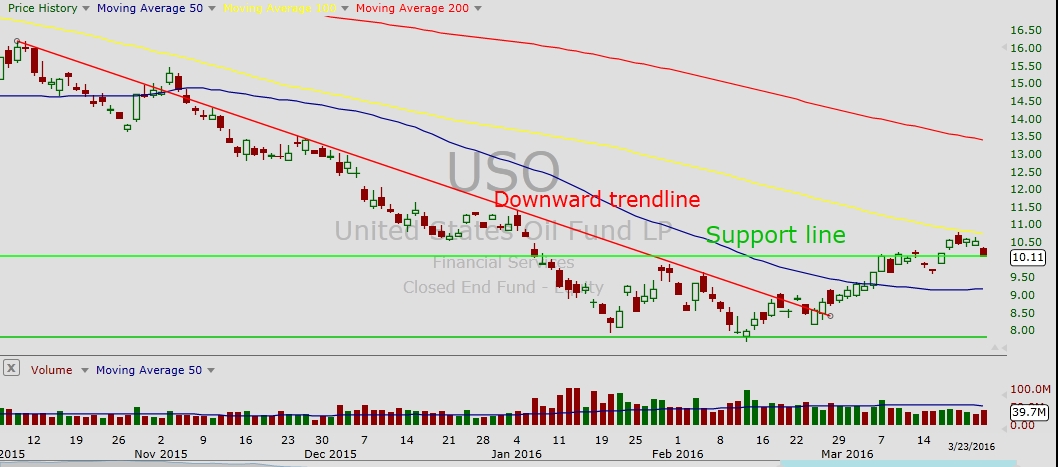 Uso Chart Juveique27