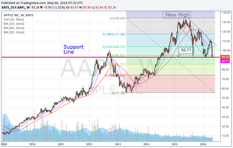 Is Apple Stock A Good Buy or Caution Needed